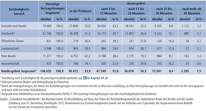 Tabelle A4.7-1: Vorzeitige Vertragslösungen nach Zuständigkeitsbereichen(1) und Zeitpunkt der Vertragslösung(2) (absolut und in %(3)), Bundesgebiet 2012