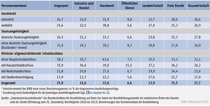 Tabelle A 4.7-3: Vertragslösungsquoten (LQneu in %) nach Personenmerkmalen und Zuständigkeitsbereichen, Bundesgebiet 2013