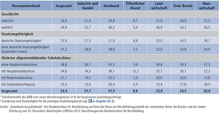 Tabelle A4.7-3: Vertragslösungsquoten (LQneu in %)(1) nach Personenmerkmalen und Zuständigkeitsbereichen(2), Bundesgebiet 2012