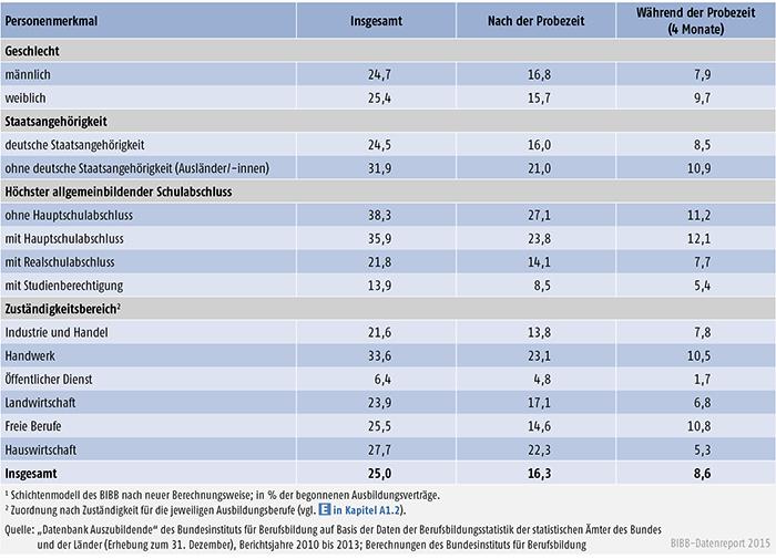 Tabelle A 4.7-4: Vertragslösungsquoten (LQneu in %) während und nach der Probezeit nach Personenmerkmalen sowie Zuständigkeitsbereichen, Bundesgebiet 2013