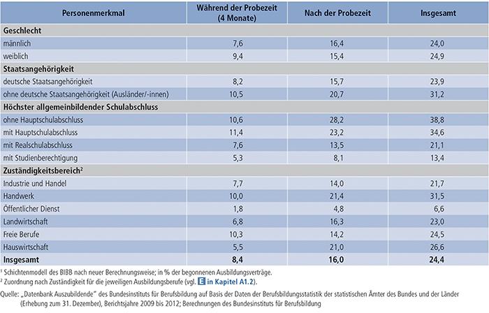 Tabelle A4.7-4: Vertragslösungsquoten (LQneu in %)(1) nach Lösungszeitpunkt und Personenmerkmalen sowie Zuständigkeitsbereichen, Bundesgebiet 2012