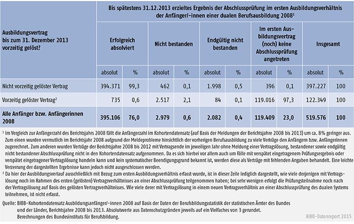 Tabelle A 4.7-7: Vorzeitige Vertragslösungen und Prüfungsteilnahme der Anfängerkohorte 2008 bis zum 31. Dezember 2013, absolut und Zeilenprozente