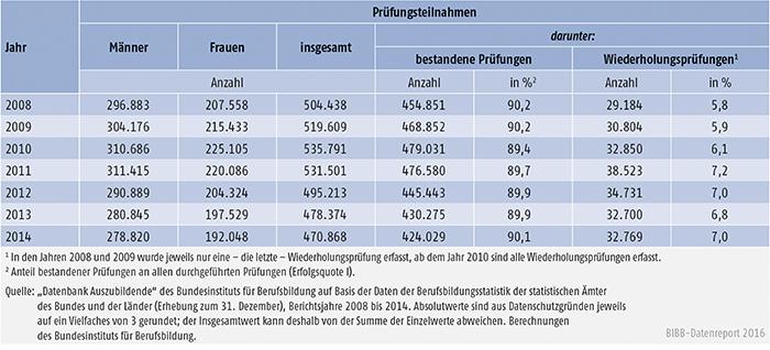 Tabelle A4.8-1: Teilnahmen an Abschlussprüfungen in der beruflichen Ausbildung und Prüfungserfolg 2008 bis 2014, Deutschland