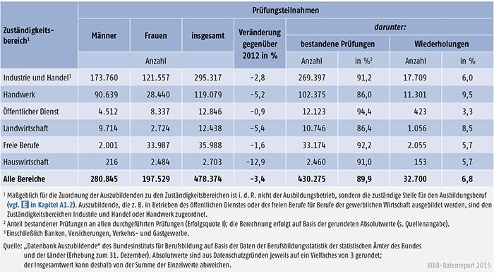 Tabelle A 4.8-2: Teilnahmen an Abschlussprüfungen 2013 und Prüfungserfolg nach Zuständigkeitsbereichen, Deutschland