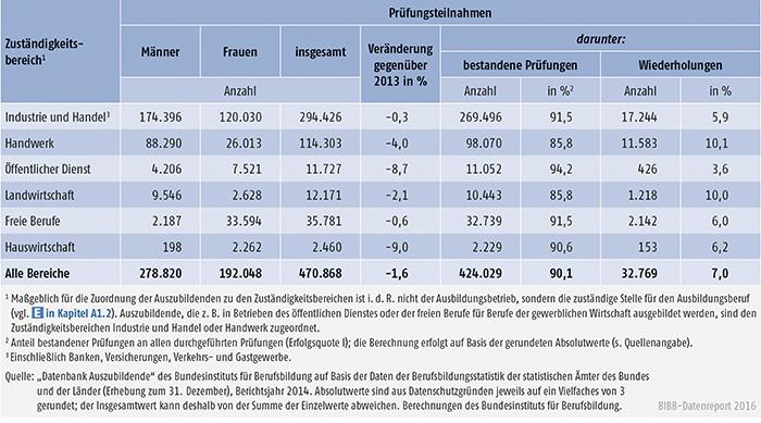 Tabelle A4.8-2: Teilnahmen an Abschlussprüfungen 2014 und Prüfungserfolg nach Zuständigkeitsbereichen, Deutschland
