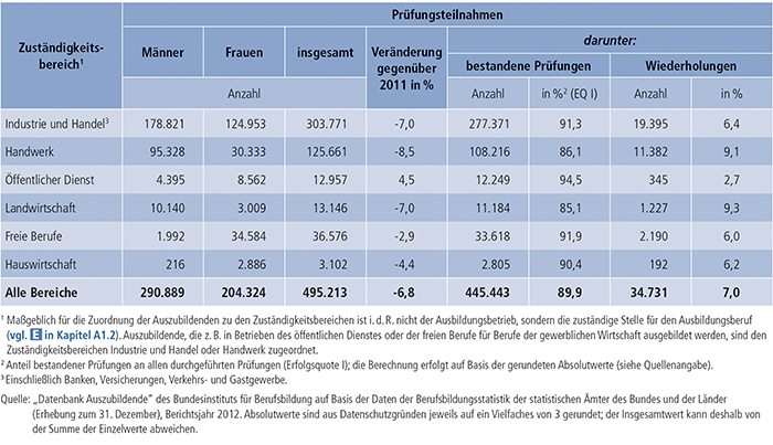Tabelle A4.8-2: Teilnahmen an Abschlussprüfungen 2012 und Prüfungserfolg nach Zuständigkeitsbereichen(1), Deutschland