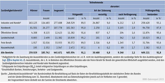 Tabelle A 4.8-3: Erste Teilnahme an Abschlussprüfungen in 2013 und Prüfungserfolg nach Zuständigkeitsbereichen, Deutschland