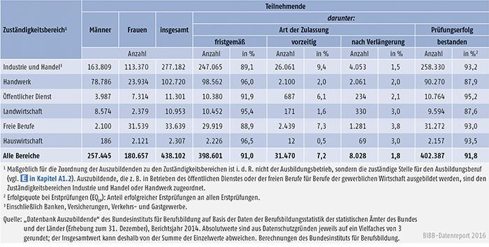 Tabelle A4.8-3: Erste Teilnahme an Abschlussprüfungen in 2014 und Prüfungserfolg nach Zuständigkeitsbereichen, Deutschland