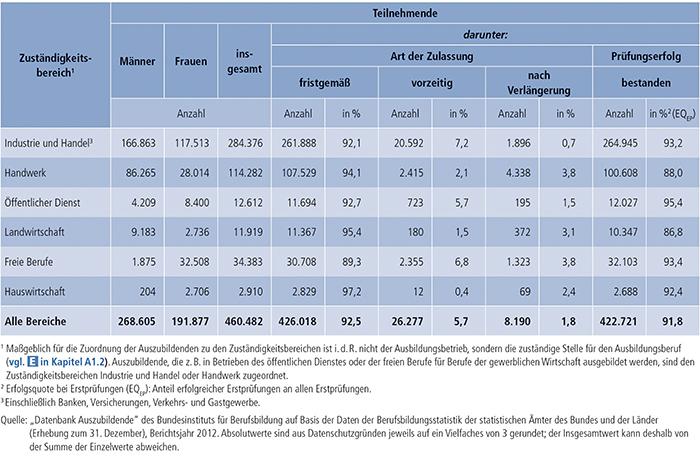 Tabelle A4.8-3: Erste Teilnahme an Abschlussprüfungen in 2012 und Prüfungserfolg nach Zuständigkeitsbereichen(1), Deutschland
