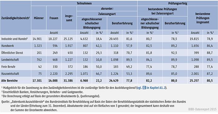 Tabelle A 4.8-5: Teilnahmen an Externenprüfungen 2013 nach Zuständigkeitsbereichen, Deutschland