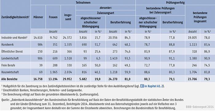 Tabelle A4.8-5: Teilnahmen an Externenprüfungen 2014 nach Zuständigkeitsbereichen, Deutschland