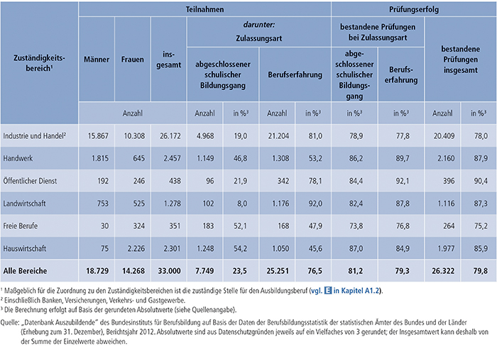 Tabelle A4.8-6: Teilnahmen an Externenprüfungen 2012 nach Zuständigkeitsbereichen(1), Deutschland
