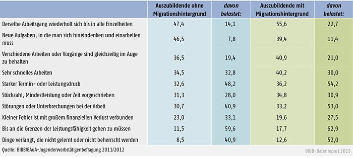 Tabelle A 4.9-2: Häufig auftretende psychische Anforderungen und damit verbundene Belastungen bei Auszubildenden ohne und mit Migrationshintergrund (in %)