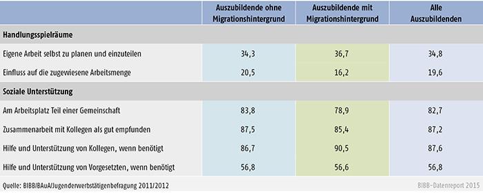 Tabelle A 4.9-3: Häufig vorliegende Handlungsspielräume und soziale Unterstützung bei Auszubildenden ohne und mit Migrationshintergrund (in %)