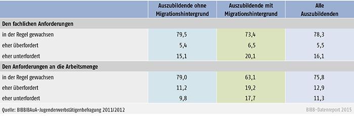 Tabelle A 4.9-4: Über- und Unterforderung bei Auszubildenden ohne und mit Migrationshintergrund (in %)