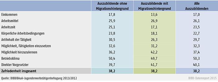 Tabelle A 4.9-5: Zufriedenheit bei Auszubildenden ohne und mit Migrationshintergrund (Anteil sehr zufrieden in %)