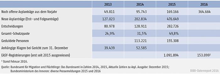 Tabelle A4.9.1-1: Eckdaten der fluchtbedingten Zuwanderung
