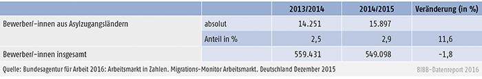 Tabelle A4.9.1-2: Bei der BA gemeldete Bewerber/-innen aus Asylzugangsländern für Berufsausbildungsstellen