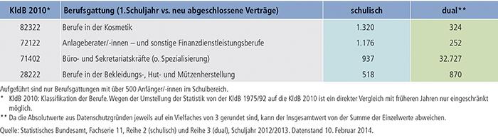 Tabelle A5.1-1: Berufsausbildungen nach BBiG/HwO – rein schulisch vs. dual (2012)