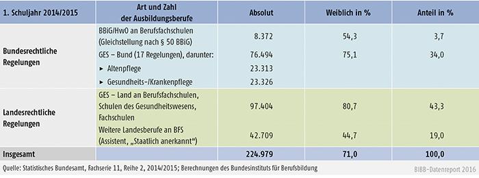 Tabelle A5.1-2: Schulische Ausbildungszweige – Anfänger/-innen 2014
