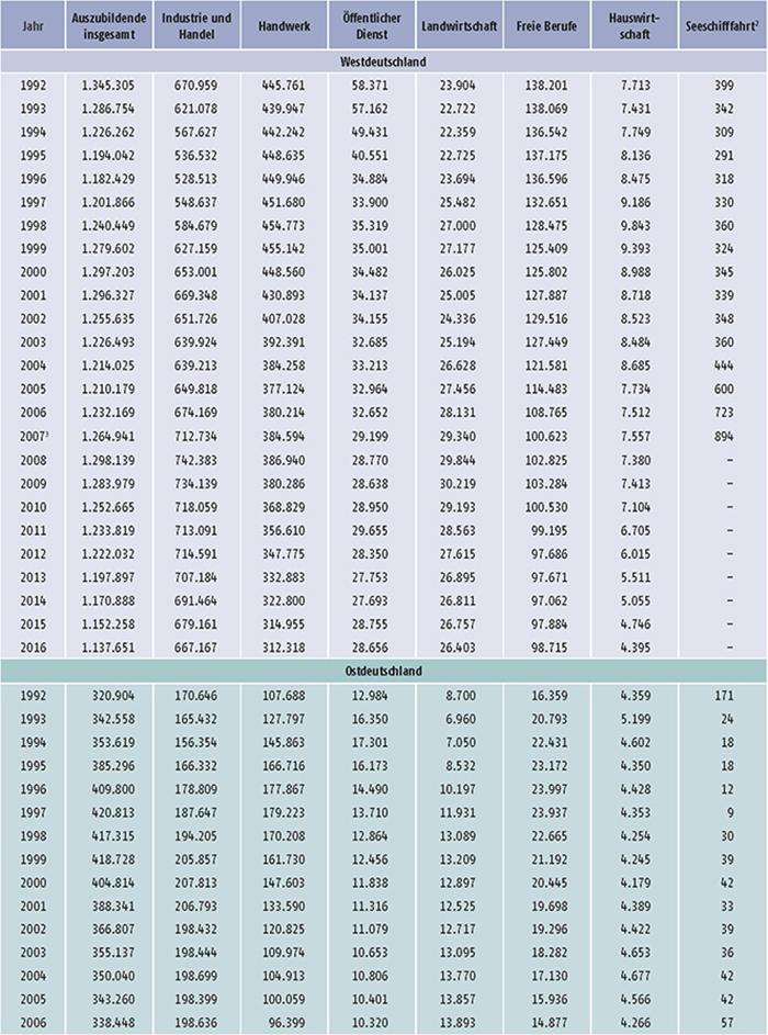Tabelle A5.2-1: Auszubildende am 31. Dezember nach Zuständigkeitsbereichen, Bundesgebiet sowie West- und Ostdeutschland 1992 bis 2016 (Teil 1)