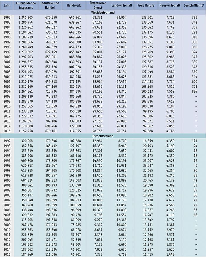 Tabelle A5.2-1: Auszubildende am 31. Dezember nach Zuständigkeitsbereichen, Bundesgebiet sowie West- und Ostdeutschland 1992 bis 2015 (Teil 1)