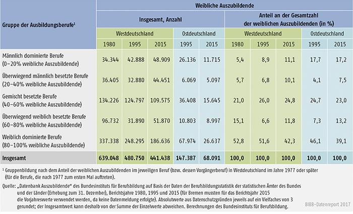 Tabelle A5.2-4: Weibliche Auszubildende (Bestände) in männlich und weiblich besetzten Ausbildungsberufen, Westdeutschland 1980, 1995 und 2015, Ostdeutschland 1995 und 2015