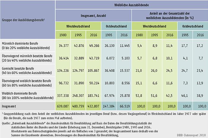 Tabelle A5.2-4: Weibliche Auszubildende (Bestände) in männlich und weiblich besetzten Ausbildungsberufen, Westdeutschland 1980, 1995 und 2016, Ostdeutschland 1995 und 2016