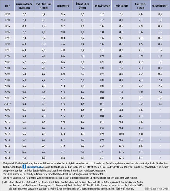Tabelle A5.2-5: Ausländeranteil an allen Auszubildenden nach Zuständigkeitsbereichen, Bundesgebiet 1992 bis 2016 (in %)