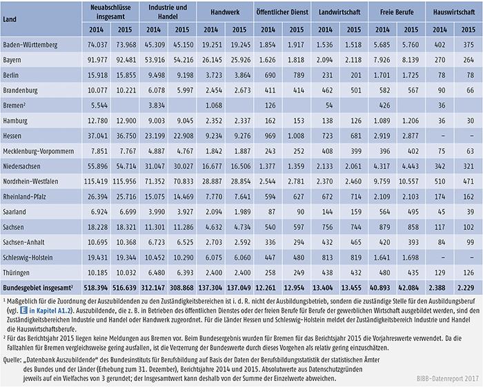 Tabelle A5.3-1: Neu abgeschlossene Ausbildungsverträge nach Zuständigkeitsbereichen sowie Ländern 2014 und 2015