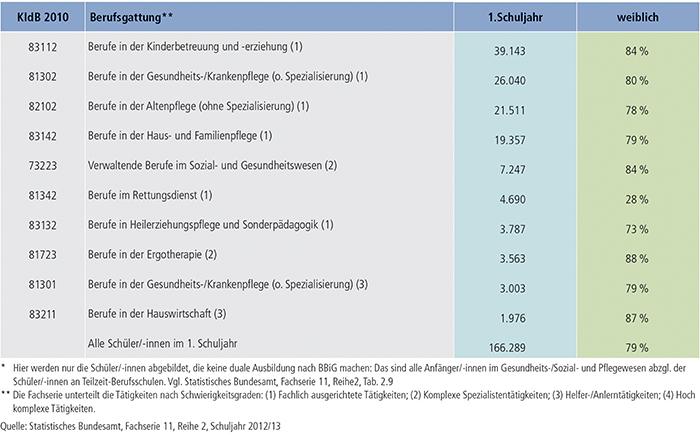 Tabelle A5.3-1: 10 stärkste Ausbildungen in Gesundheits- und Sozialberufen* 2012