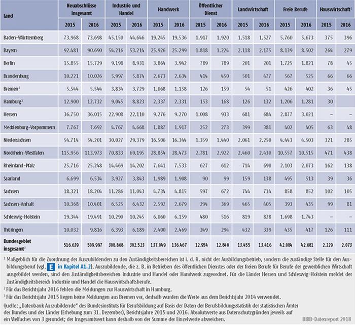 Tabelle A5.3-1: Neu abgeschlossene Ausbildungsverträge nach Zuständigkeitsbereichen sowie Ländern 2015 und 2016