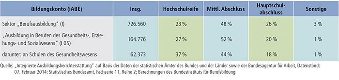 Tabelle A5.3-2: Vorbildung der Anfänger/ -innen in der Ausbildung (2012)