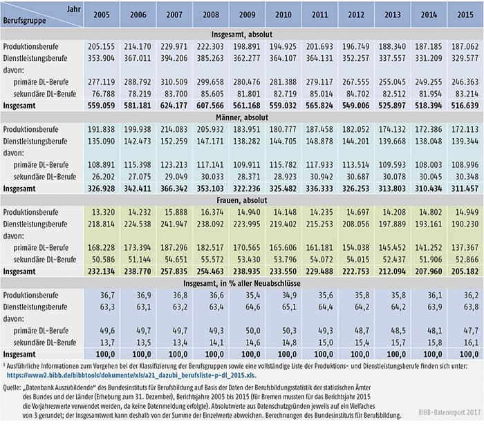 Tabelle A5.4-1: Neu abgeschlossene Ausbildungsverträge in Produktions- und Dienstleistungsberufen, Bundesgebiet 2005 bis 2015