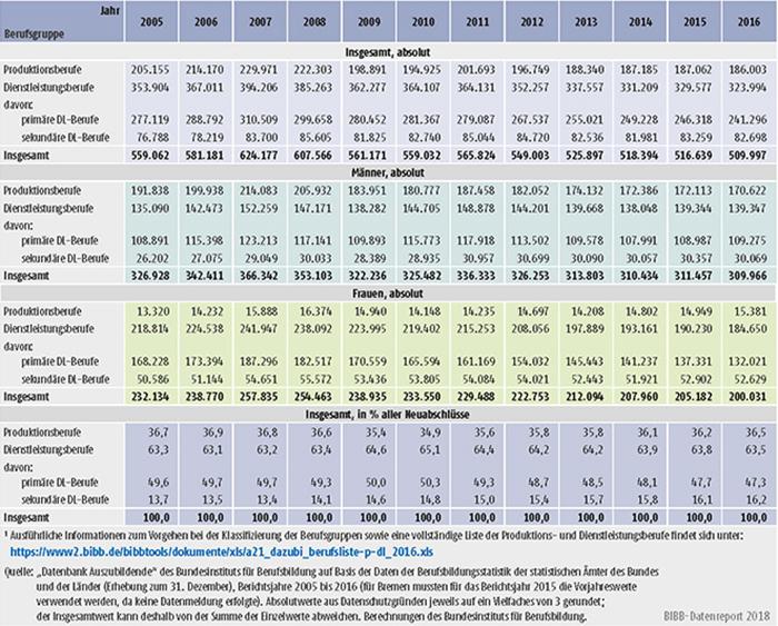 Tabelle A5.4-1: Neu abgeschlossene Ausbildungsverträge in Produktions- und Dienstleistungsberufen, Bundesgebiet 2005 bis 2016
