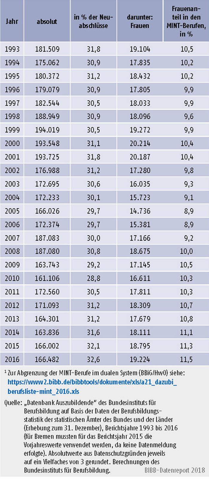 Tabelle A5.4-2: Neu abgeschlossene Ausbildungs- verträge in MINT-Ausbildungsberufen im dualen System (BBiG/HwO), Bundesgebiet 1993 bis 2016