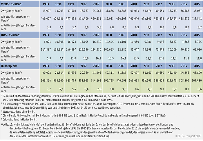 Tabelle A5.4-4: Neu abgeschlossene Ausbildungsverträge in zweijährigen Ausbildungsberufen, Anzahl und Anteil an allen Neuabschlüssen, Bundesgebiet, West- und Ostdeutschland 1993 bis 2015