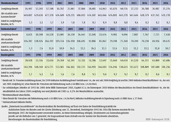 Tabelle A5.4-4: Neu abgeschlossene Ausbildungsverträge in zweijährigen Ausbildungsberufen, Anzahl und Anteil an allen Neuabschlüssen, Bundesgebiet, West- und Ostdeutschland 1993 bis 2016