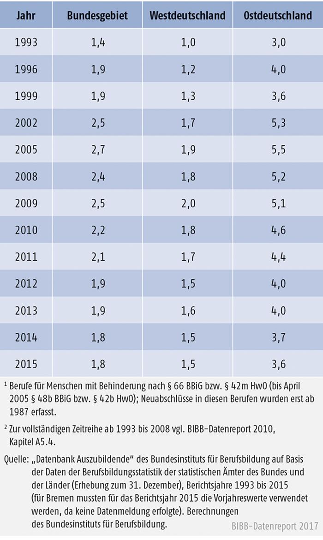 Tabelle A5.4-5: Anteil der neu abgeschlossenen Ausbildungsverträge in Berufen für Menschen mit Behinderung, Bundesgebiet, West- und Ostdeutschland 1993 bis 2015 (in % der Neuabschlüsse)