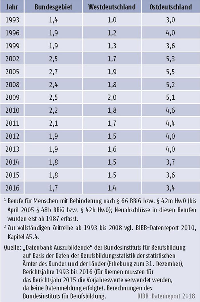 Tabelle A5.4-5: Anteil der neu abgeschlossenen Ausbildungsverträge in Berufen für Menschen mit Behinderung, Bundesgebiet, West- und Ost- deutschland 1993 bis 2016 (in % der Neuabschlüsse)