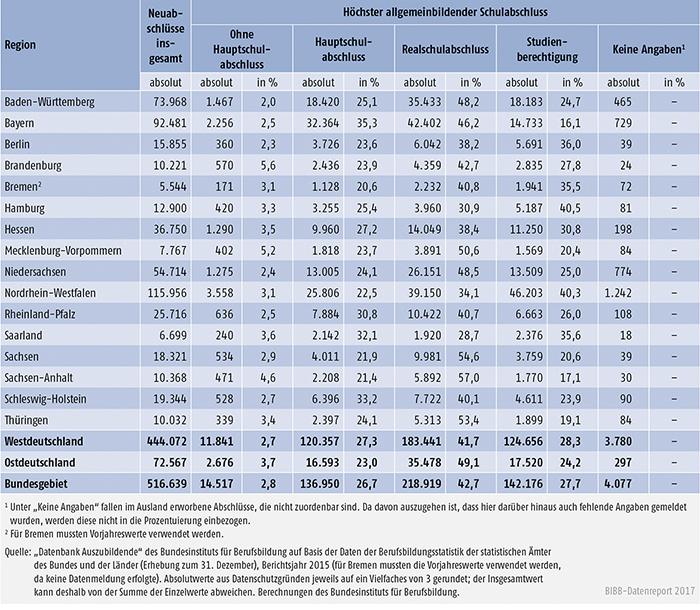 Tabelle A5.5.1-1: Auszubildende mit neu abgeschlossenem Ausbildungsvertrag nach höchstem allgemeinbildenden Schulabschluss und Bundesland 2015