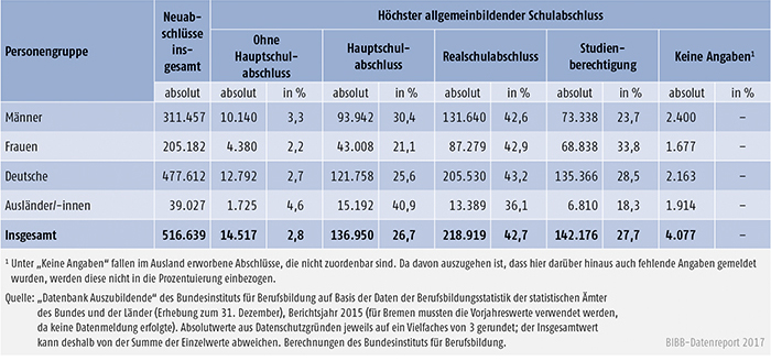 Tabelle A5.5.1-2: Auszubildende mit neu abgeschlossenem Ausbildungsvertrag nach höchstem allgemeinbildenden Schulabschluss, Geschlecht und Staatsangehörigkeit, Bundesgebiet 2015