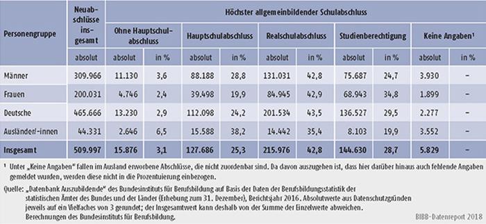 Tabelle A5.5.1-2: Auszubildende mit neu abgeschlossenem Ausbildungsvertrag nach höchstem allgemeinbildenden Schulabschluss, Geschlecht und Staatsangehörigkeit, Bundesgebiet 2016