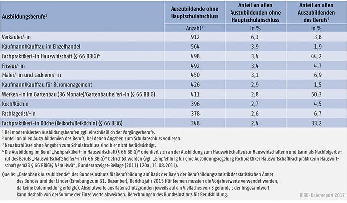 Tabelle A5.5.1-5: Die 10 von Auszubildenden mit neu abgeschlossenem Ausbildungsvertrag und ohne Hauptschulabschluss am stärksten besetzten Ausbildungsberufe 2015