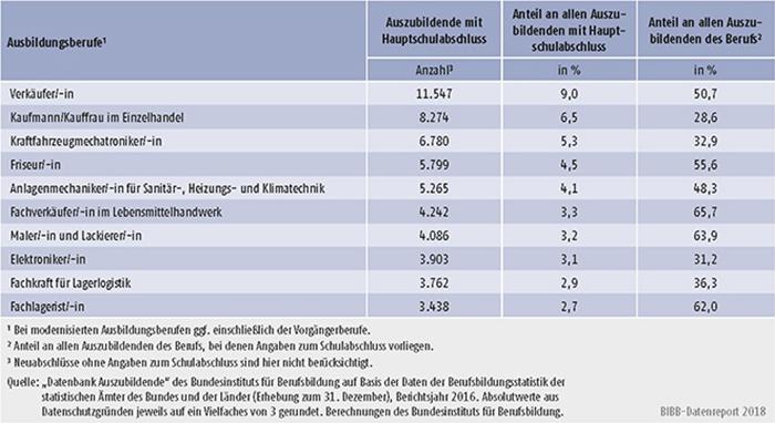 Tabelle A5.5.1-6: Die 10 von Auszubildenden mit neu abgeschlossenem Ausbildungsvertrag und Hauptschulabschluss am stärksten besetzten Ausbildungsberufe 2016
