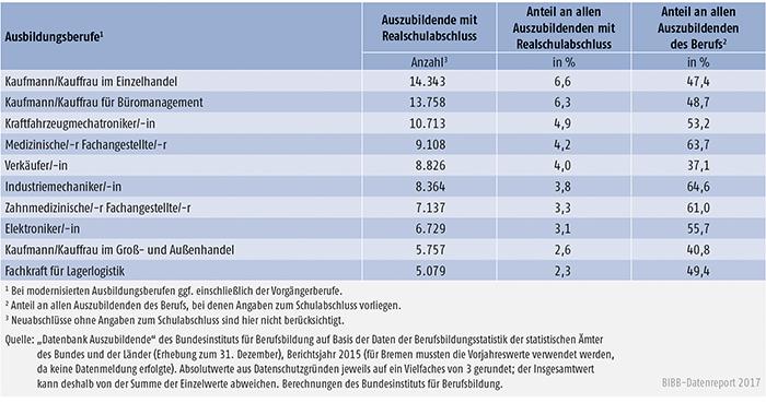 Tabelle A5.5.1-7: Die 10 von Auszubildenden mit neu abgeschlossenem Ausbildungsvertrag und Realschulabschluss am stärksten besetzten Ausbildungsberufe 2015