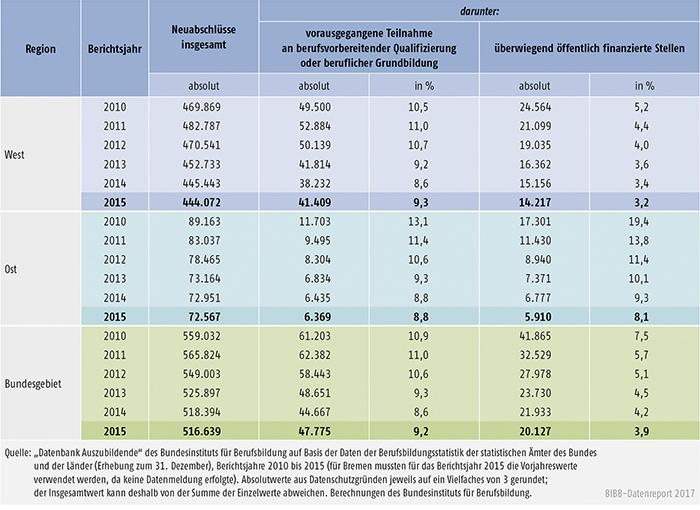 Tabelle A5.5.2-3: Vorausgegangene Teilnahme an berufsvorbereitender Qualifizierung oder beruflicher Grundbildung, Berichtsjahre 2010 bis 2015