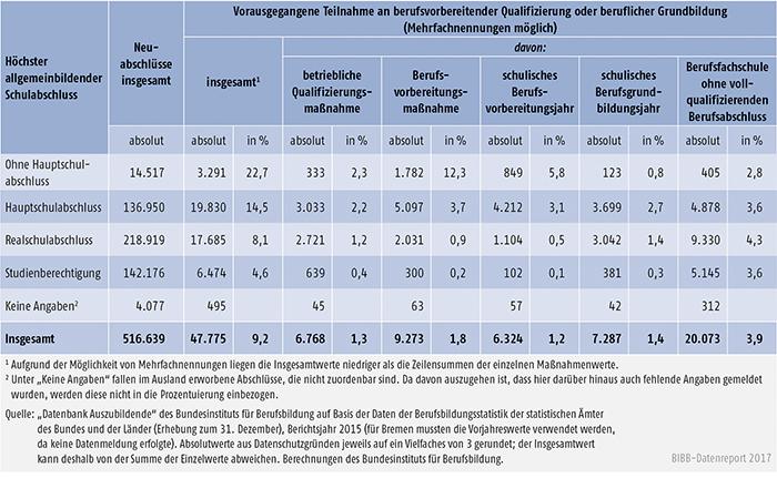Tabelle A5.5.2-4: Auszubildende mit Neuabschluss und vorheriger Teilnahme an berufsvorbereitender Qualifizierung oder beruflicher Grundbildung nach höchstem allgemeinbildenden Schulabschluss, Berichtsjahr 2015