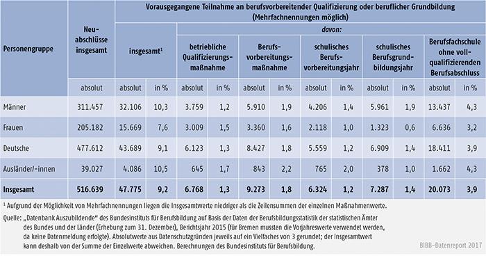 Tabelle A5.5.2-5: Vorausgegangene Teilnahme an berufsvorbereitender Qualifizierung oder beruflicher Grundbildung nach Personengruppen, Bundesgebiet 2015