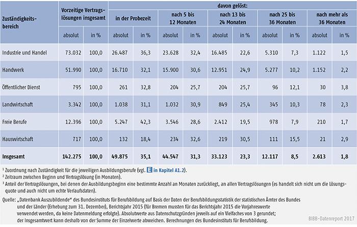 Tabelle A5.6-1: Vorzeitige Vertragslösungen nach Zuständigkeitsbereichen und Zeitpunkt der Vertragslösung (absolut und in %), Bundesgebiet 2015